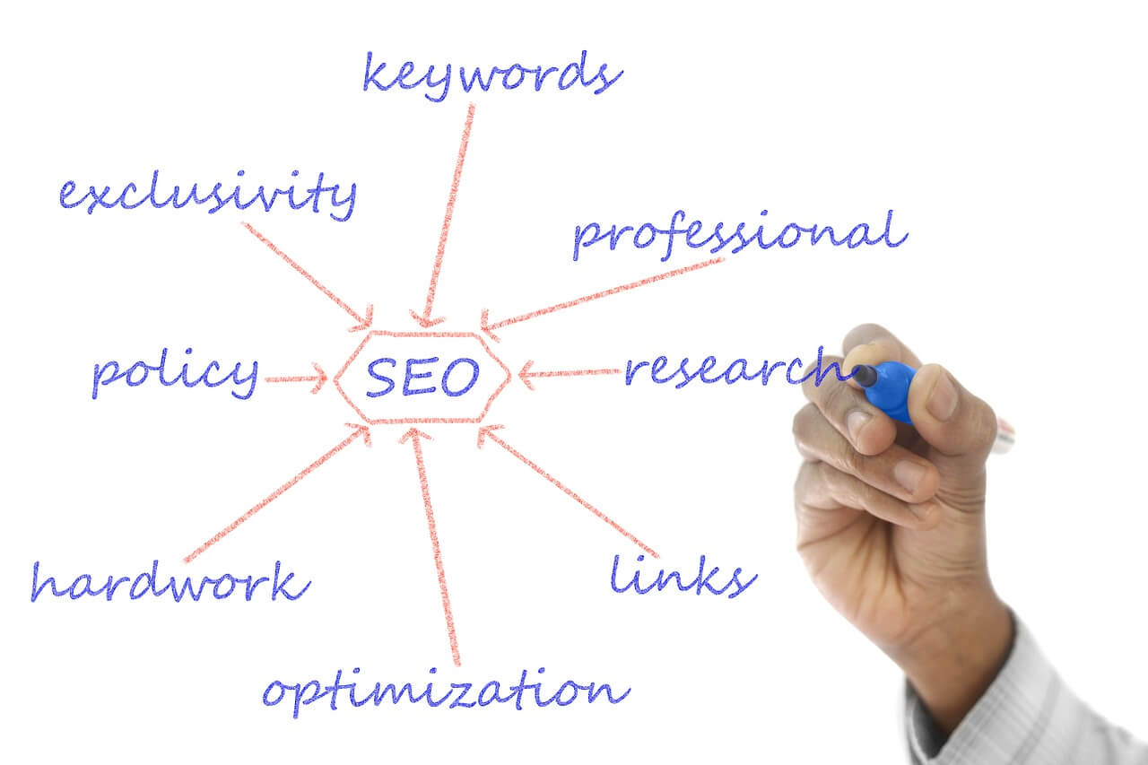 Smarter Web Solutions - Adelaide SEO Experts for small business websites