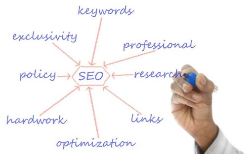 SEO is the key to having your business website rank and be found online